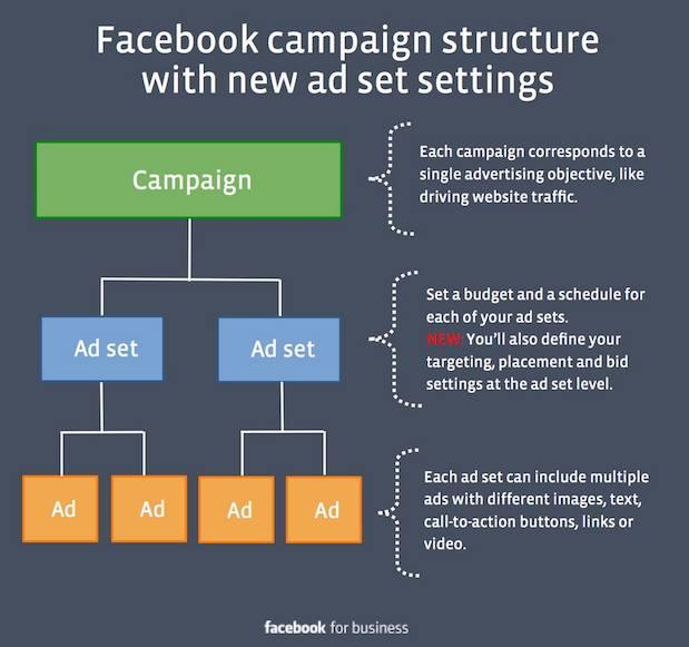 campanie promovare facebook structura